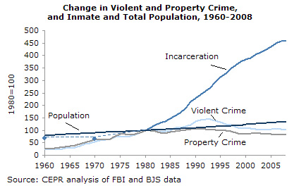incarceration vs. crime