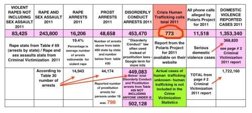 US criminal statistics for 2011