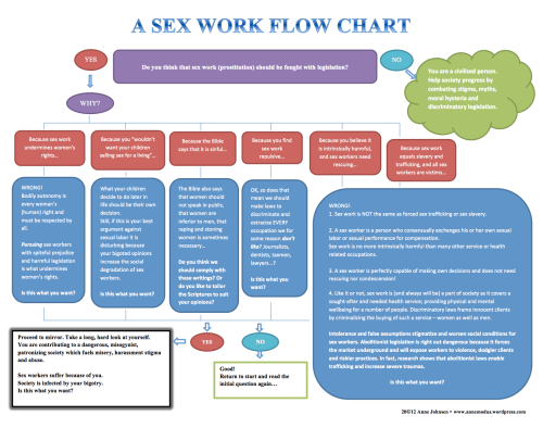 sex work flow chart by Anne Johnsen