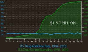 40 Years 0f Drug War Failure