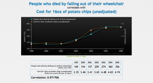potato chips & wheelchairs