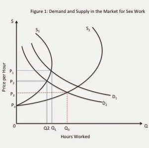 demand in the sex work market